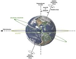 NCP: North Celestial Pole of Noordelijke Hemel Pool