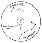 Uitlijnen met de polarscope
