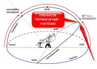 De intersectie van de meridiaan en de hemelevenaar